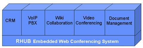 embedded web conferencing