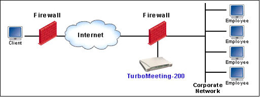 how to allow tcp port 443 on firewall