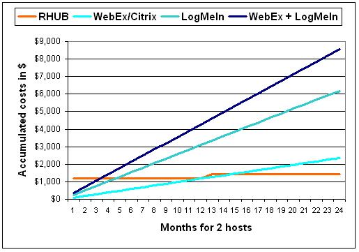 Comparison: RHUB, WebEx, Citrix and LogMeIn